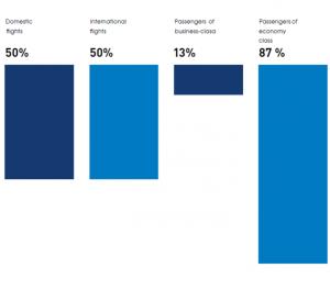 Percentage of russians who regard aeroflot as good