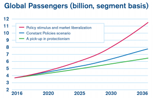 passenger traffic graph
