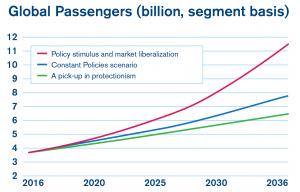 passenger traffic graph
